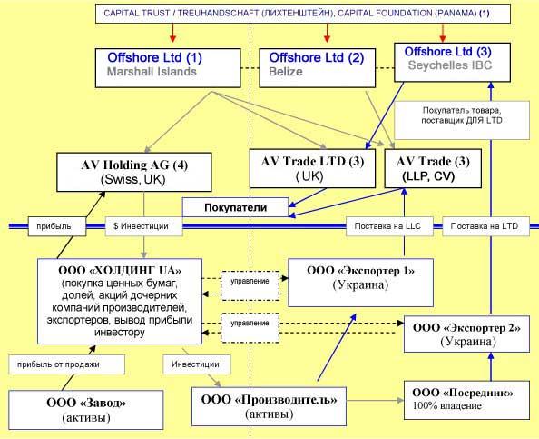 схемы работы с оффшорами - Только схемы.